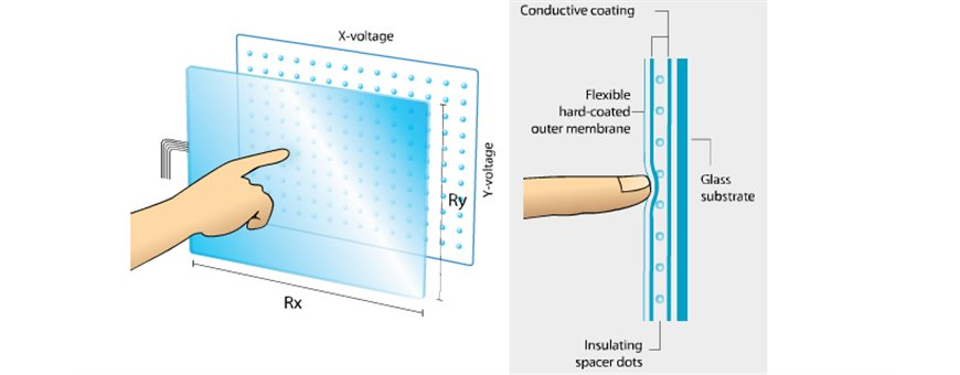 Touchscreen resistivo